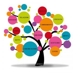albero-cerchi-aiuto- sostegno-comunicazione-counseling-respiro-meditazione